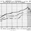 Playfair graph