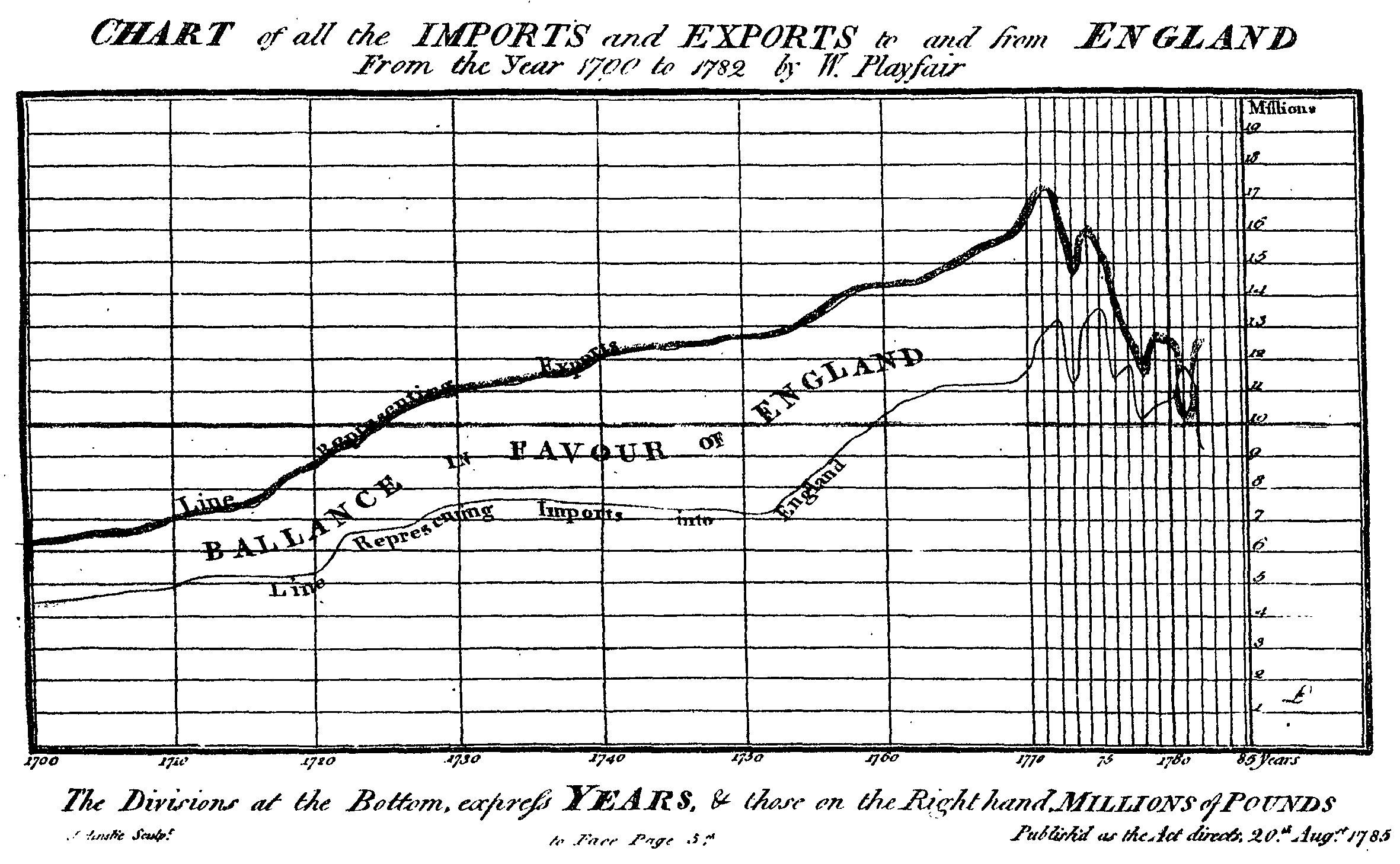 Playfair graph