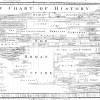 Priestley chart of history