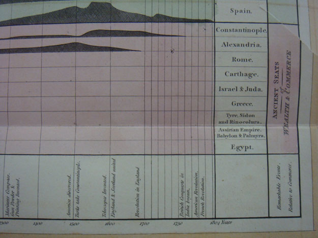 Playfair chart on empires