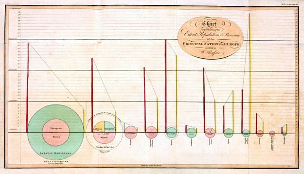Playfair chart