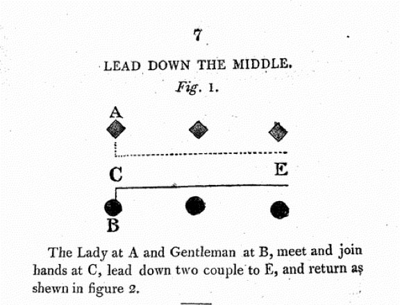 Analysis of Country Dancing