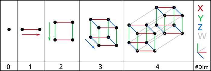 example of n-dimensional space